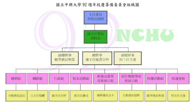 校慶籌備委員會組織圖