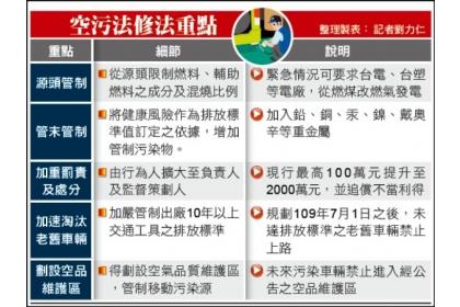 【自由時報】空污法修法重點