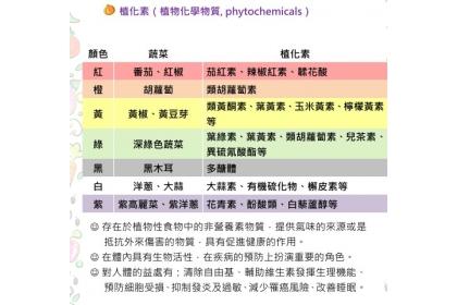 圖片提供/董氏基金會食品營養中心整理
