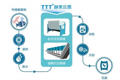 圖二:TTT®技術工藝流程