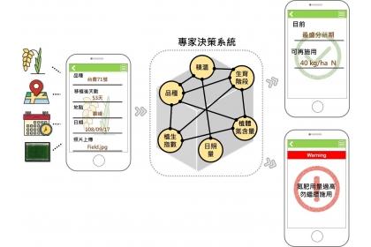 圖3、精準肥份管理專家決策概念模式圖