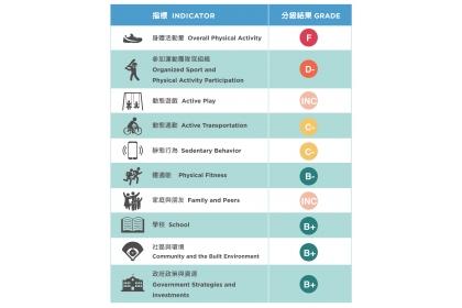 台灣各項指標