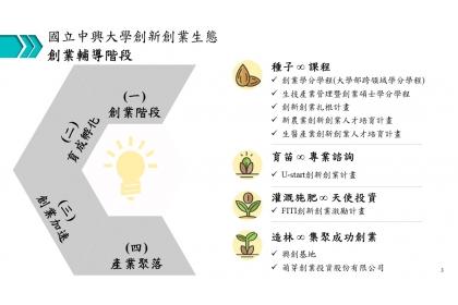 興大創新創業生態之創業輔導階段圖