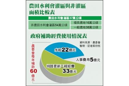 【自由時報】農田水利會灌區與非灌區面積比較表