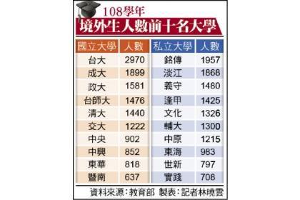 108學年 境外生人數前十名大學