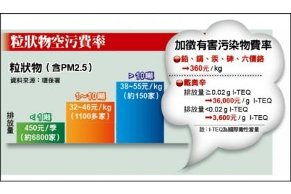 【自由時報】費率表格