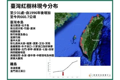 台灣擁有廣大的紅樹林,可做為減碳資產。新興科技媒體中心提供。(註:林幸助更新資料為681公頃)