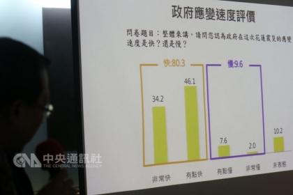 【中央社】台灣世代智庫12日在台北舉辦記者會,公布「花蓮震災政府表現滿意度民調」調查結果,調查顯示超過8成民眾滿意政府救災表現。中央社記者吳家昇攝 107年2月12日