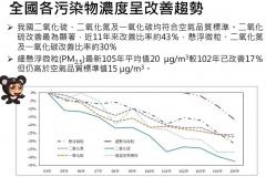 【媒體報導】環保署:十年來空污指標明顯下降,莊秉潔:工廠居民受高毒性污染 無研究管制