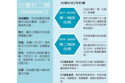 【聯合晚報】台灣杉近2年計畫