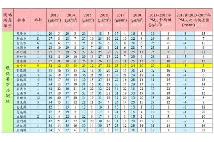 中興大學環工系教授莊秉潔公布的2018上半年全台縣市空汙排名。圖/截取自莊秉潔臉書