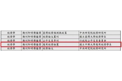 110年臺灣學術資源影響力」之「期刊即時傳播獎」名列前五之期刊