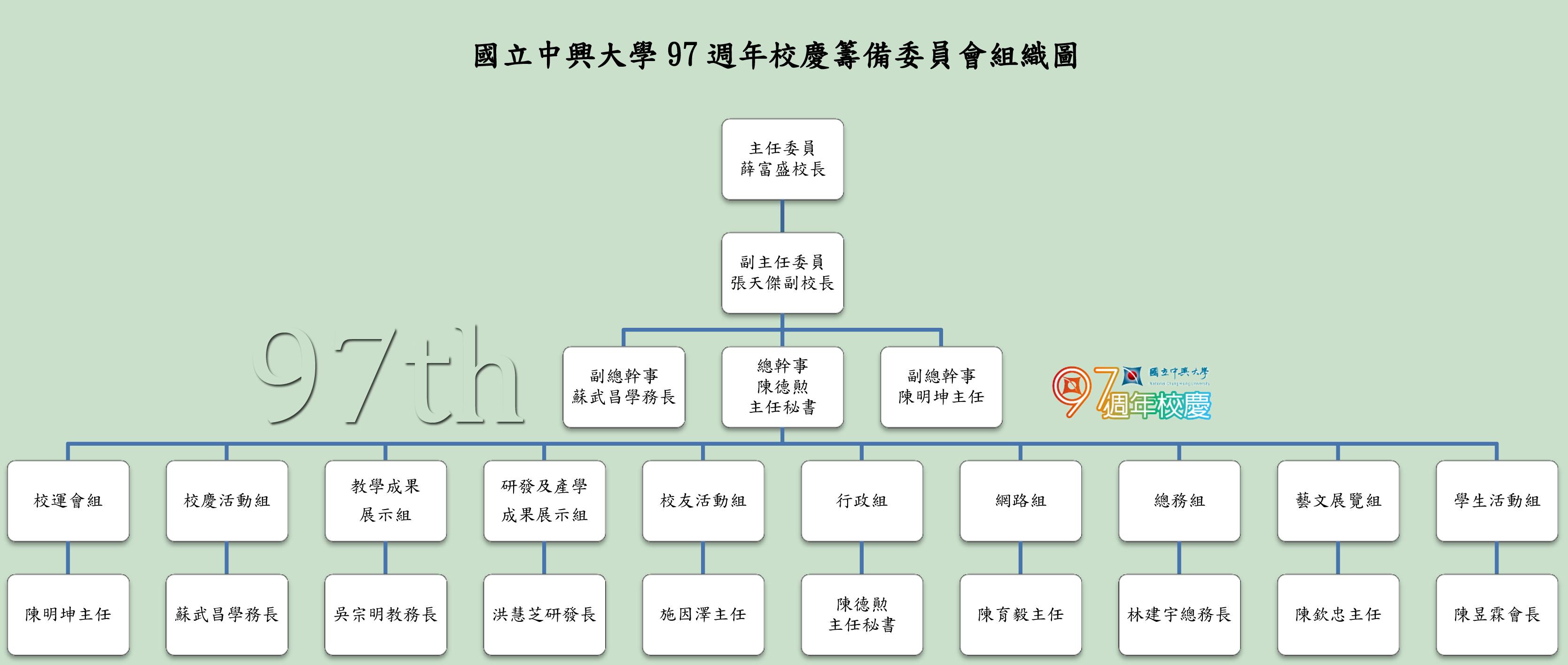 籌備委員會_組織圖